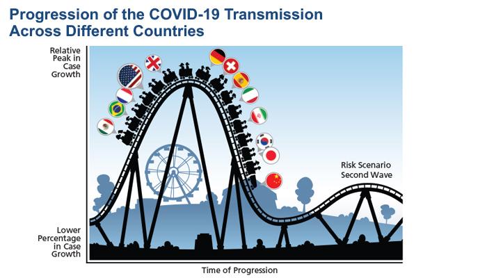COVID-19 progression roller coaster