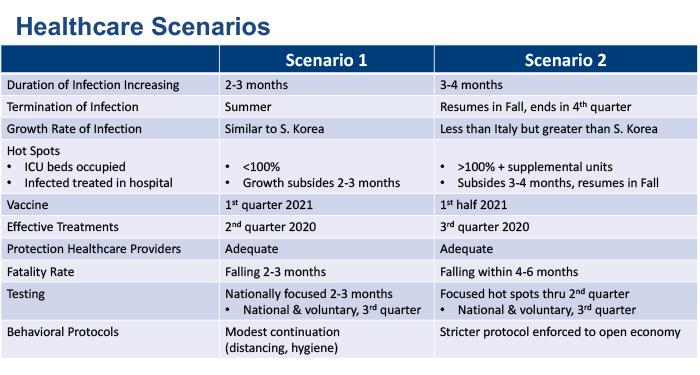 two covid-19 healthcare scenario