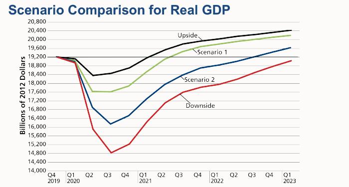 GDP scenario comparison chart