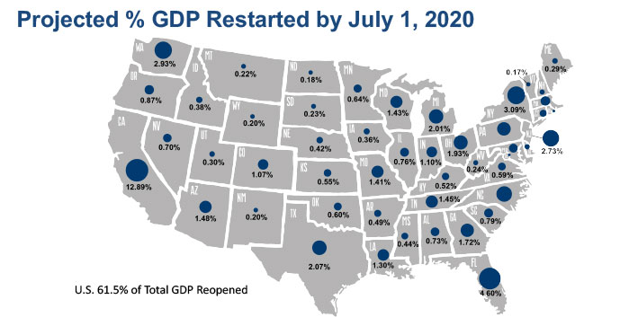 chart of projected GDP if July 2020 restart