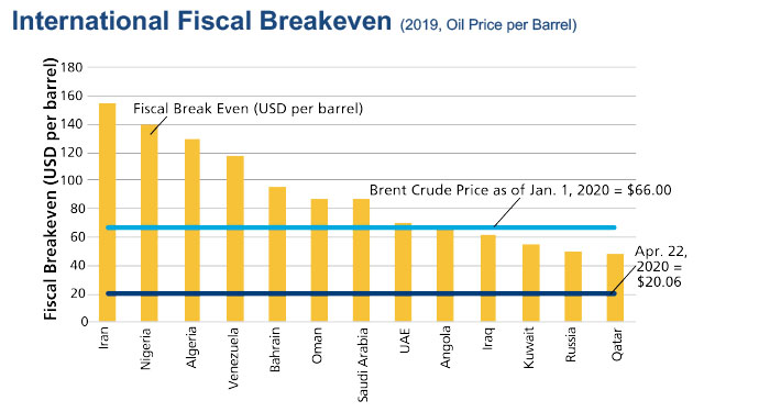 chart of international break-even prices for oil