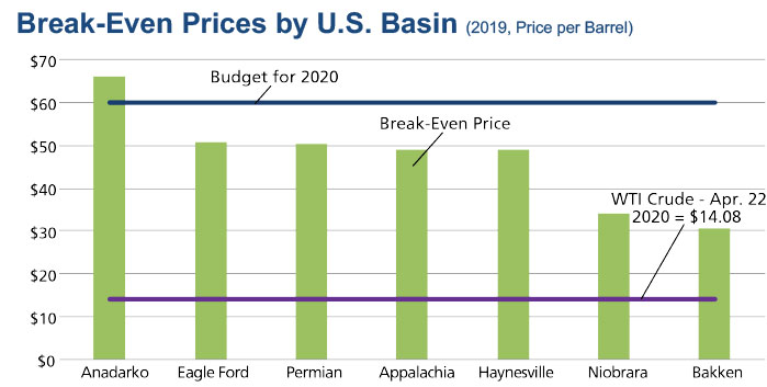 chart of break-even prices for US basin oil
