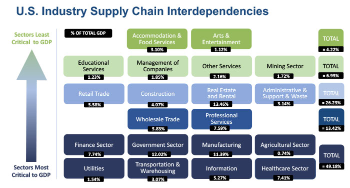 Chart of US industry supply chain interdependencies