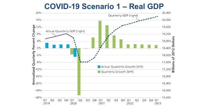 GDP Scenario in the face of COVID-19