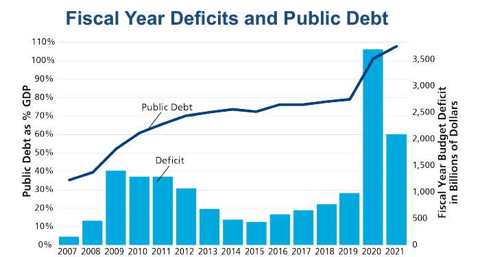 Fiscal year deficits and public debt chart