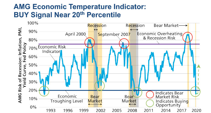 Economic temperature indicator - buy signals - chart