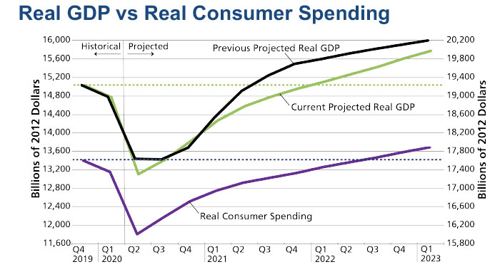 Real GDP vs Consumer Spending - chart