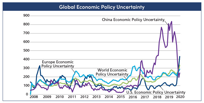 Global economic uncertainty chart for AMG's July 9 webinar