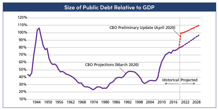 Size of public debt relative to GDP webinar chart for AMG's July 9 webinar