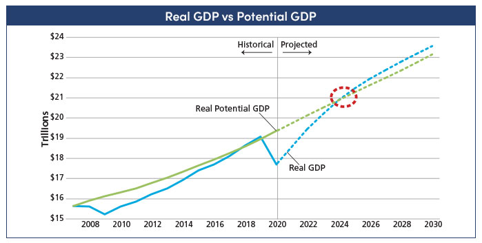Real GDP vs. potential GDP chart for AMG's July 9 webinar