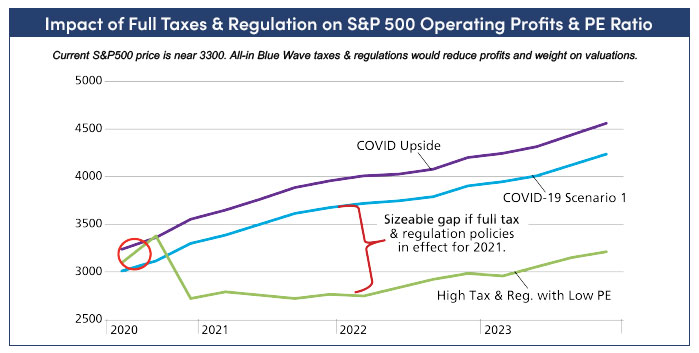 Chart showing the impact of full taxes and regulation on S&P 500 operating profits and PE ratio