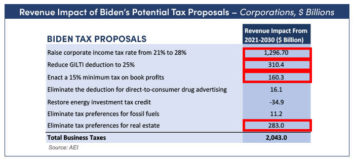 Chart showing revenue impact of Biden's potential tax proposals on corporations