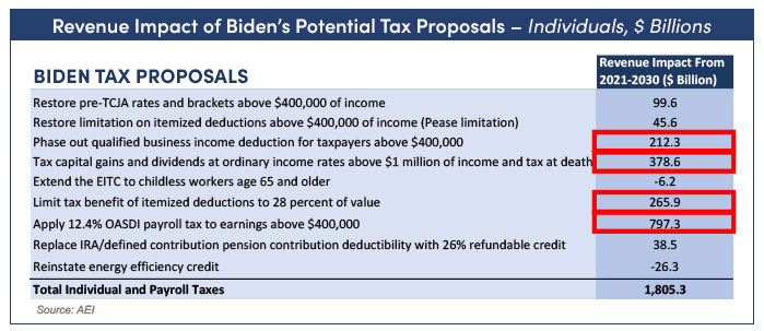 Chart showing revenue impact of Biden's potential tax proposals on individuals
