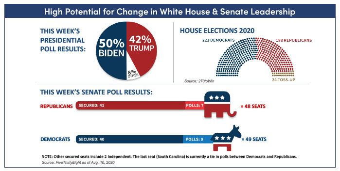Charts showing high potential for change in the White House & Senate leadership