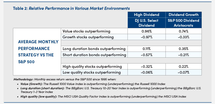 Chart showing relative performance of investments in various market environments - table 2