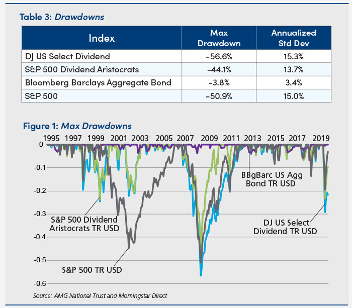 Charts of drawdowns and max drawdowns - table 3 & figure 1