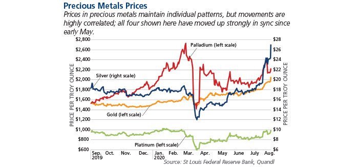 Chart showing the prices of precious metals