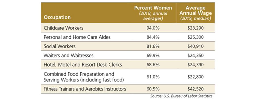 Chart - women in the American workforce