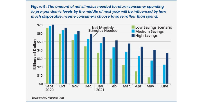 Chart: The amount of net stimulus needed to return consumer spending to pre-pandemic levels