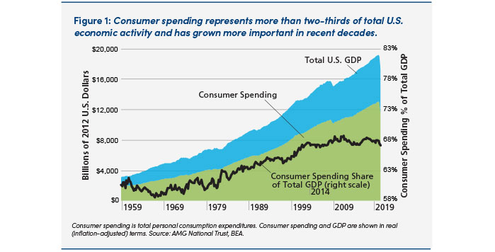 Chart: Consumer spending relating to total US economic activity