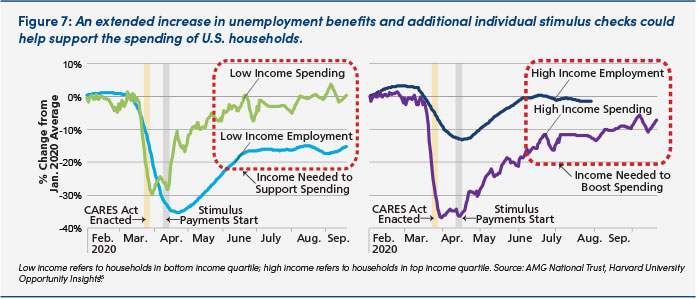 Chart: Spending and employment for high and low incomes