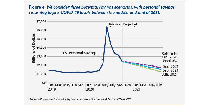 Chart: three savings scenarios for middle to end of 2021