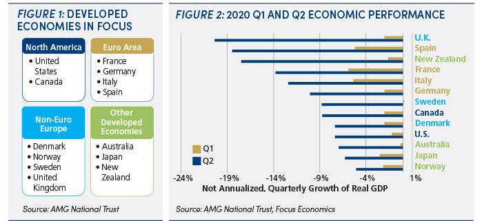 Developed economies & economic performance: figures 1 & 2