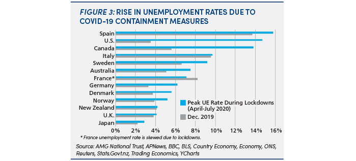 Rise in unemployment rates due to COVID-19 containment measures: figure 3