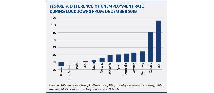 International unemployment rates during lockdowns: future 4