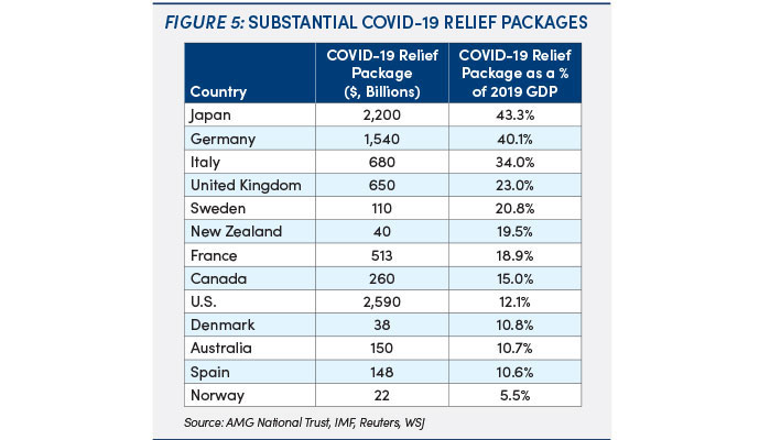 COVID-19 relief packages: figure 5