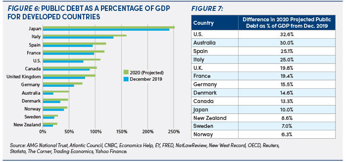 Developing countries' public debt: figures 6 & 7