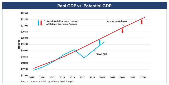Real GDP vs. Potential GDP: chart