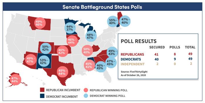 Senate battleground poll results: map of states showing Republicans vs. Democrats