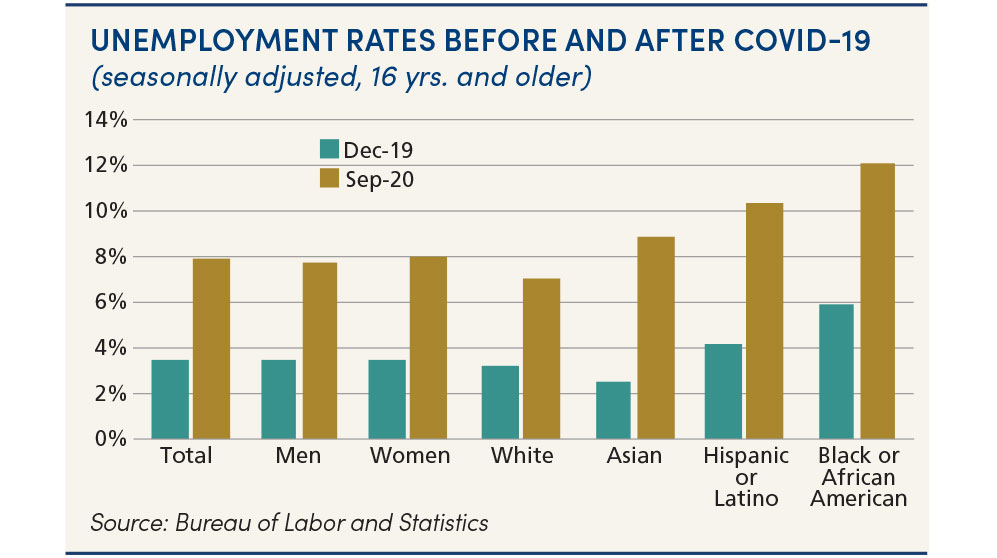 Unemployment rates before & after COVID-19: chart