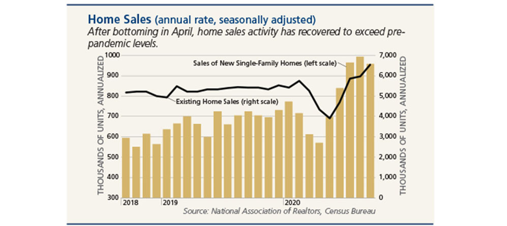 Chart of home sales activity from 2018 - 2020
