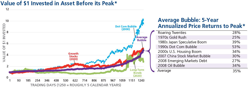 Graph of value of $1 invested before peak & chart of 5-year annualized price returns to peak
