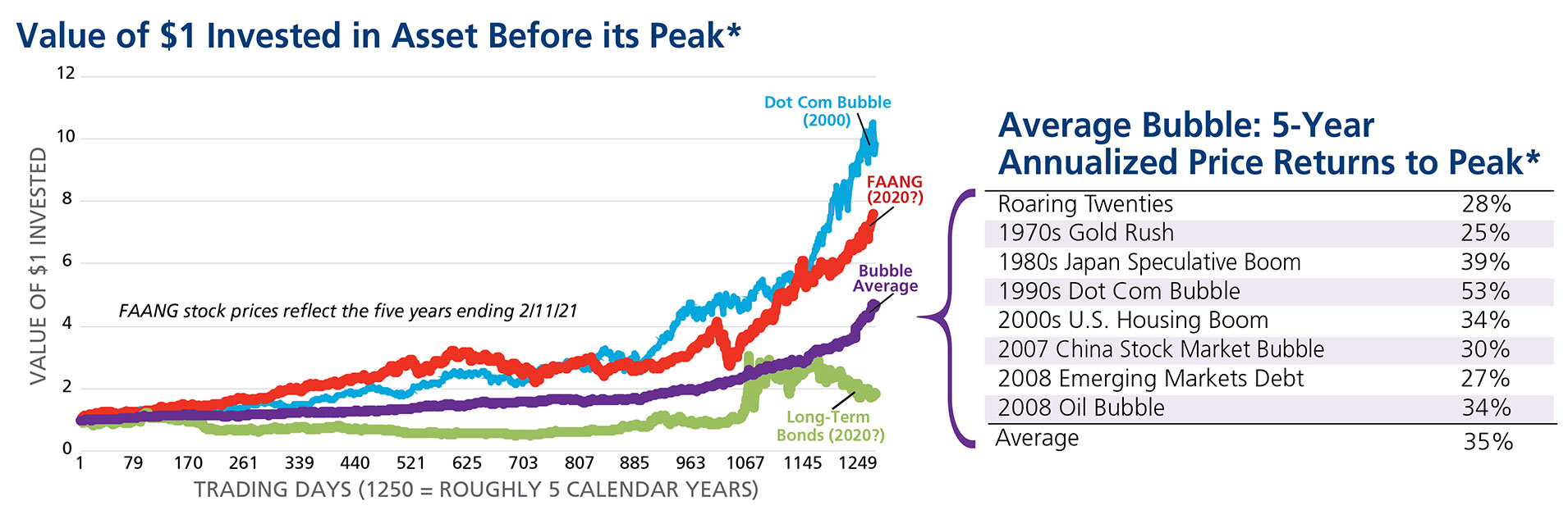 Chart of investment bubble, as of February 2021