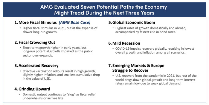 Seven potential paths for the economy during the next three years