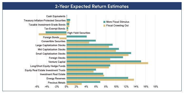 Two-year expected returns chart