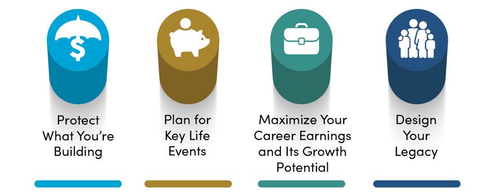 Graphic: four key pillars of financial planning: Protect What You're Building, Plan for Key Life Events, Maximize Your Career Earnings and Its Growth Potential, and Design Your Legacy