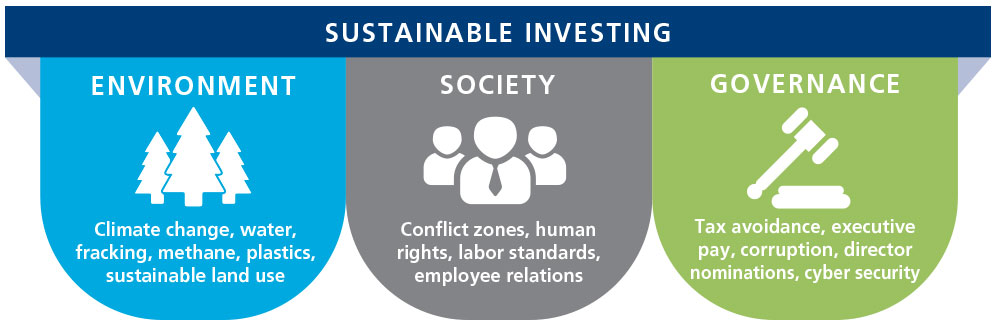 Sustainable investing: graphic illustrating Environmental, Social & Governance investing