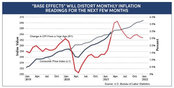 Consumer Price Index graph
