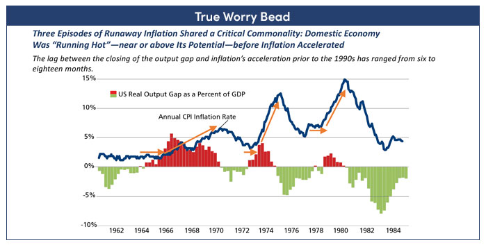 Graphs showing how domestic economy was hot before inflation accelerated
