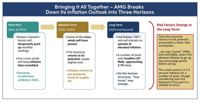 Short, medium and long-term inflation scenarios: chart