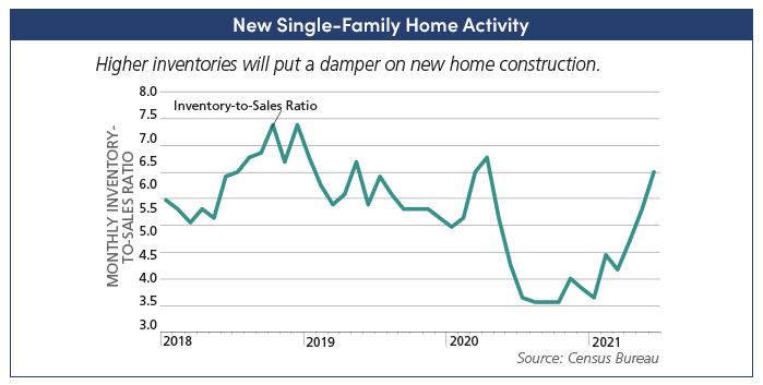 New Single Family Home Activity
