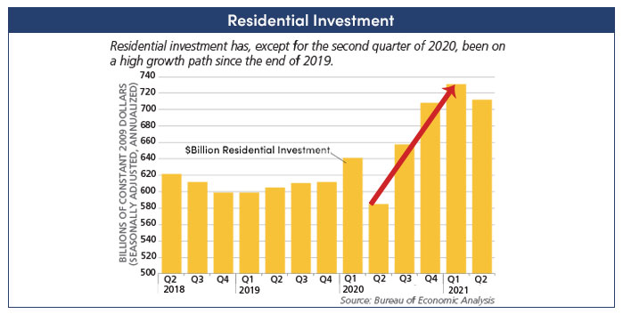 Residential Investment graph