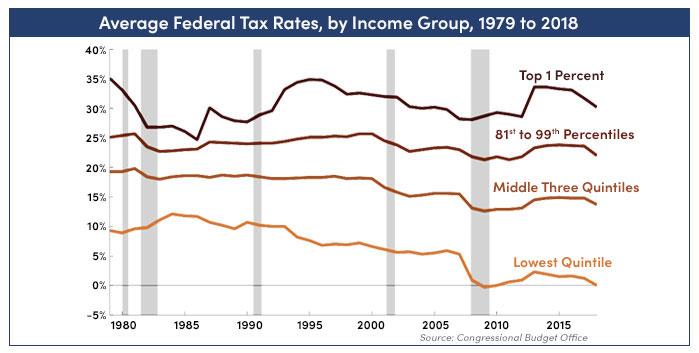 Average Federal Tax Rates figure