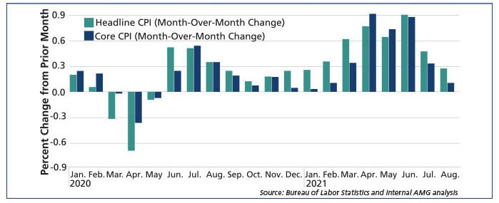 Graph: U.S. Consumer Price Index (CPI) Increased From July to August By Lowest Percentage Since February