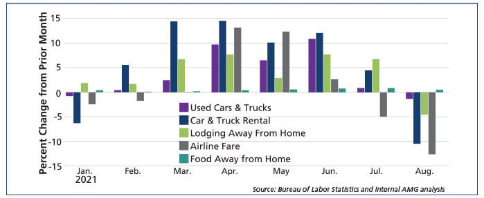"""Graph Showing """"Reopening"""" Categories of CPI, Which Have Driven The Upward Surge Since Spring, Are Now Pulling The Index In The Opposite Direction"""