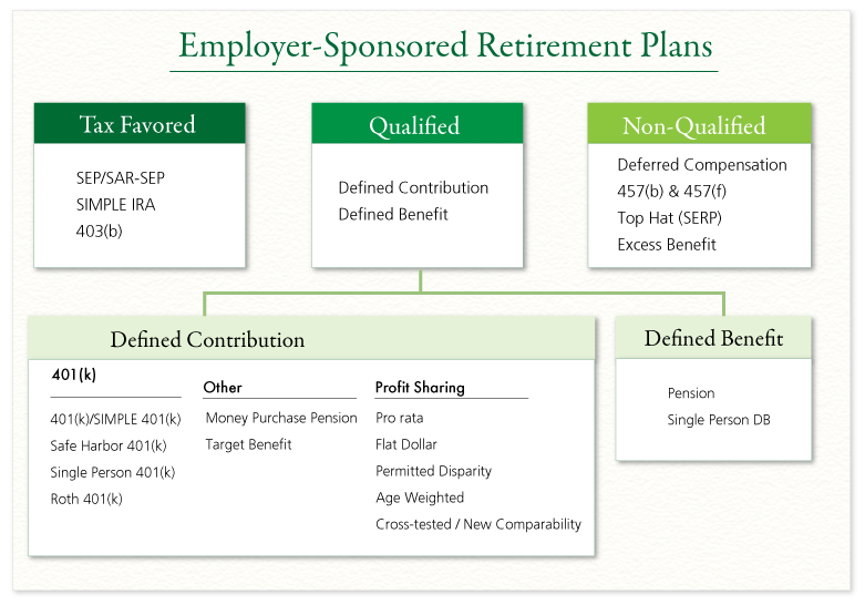 retirement plans essay Retirement plan proposal & communication plan academic essay retirement plan proposal employee participation for one of the proposed retirement plans.
